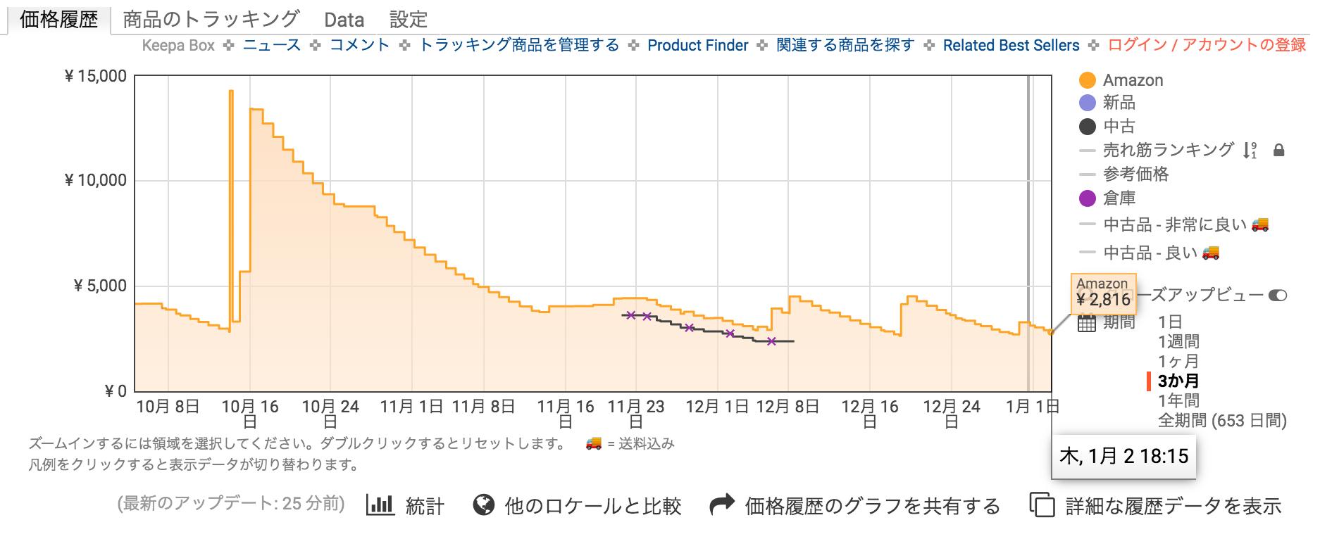 「Keepa」で表示されたとある商品の値段推移の画像