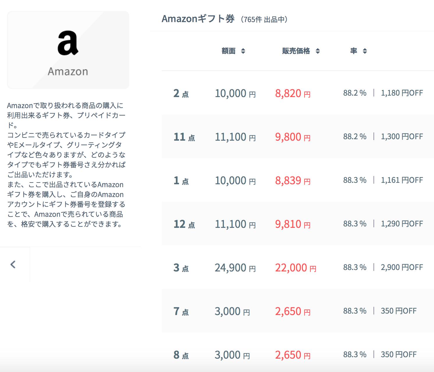 Amazonギフト券の出品内容