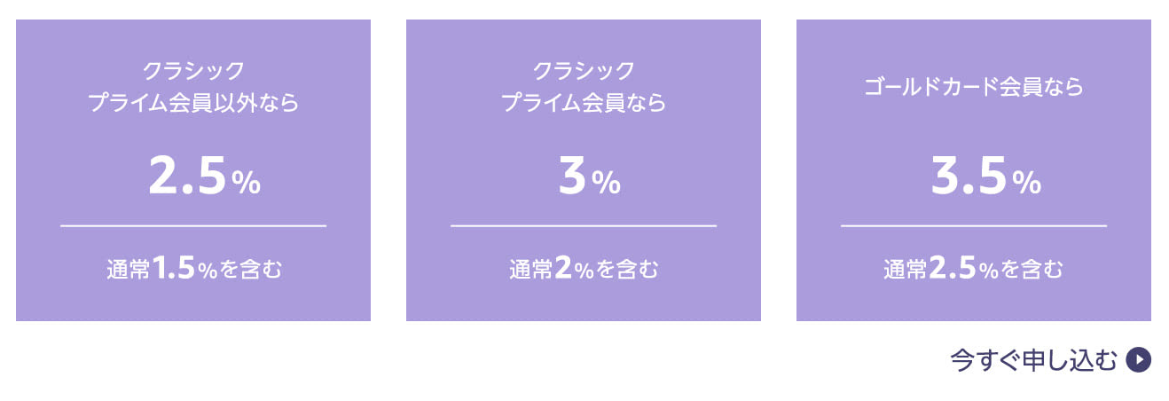 Amazon Mastercardでのお買い物で最大+3.5%