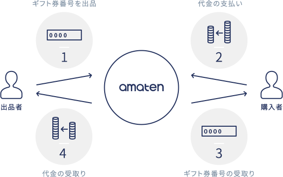 amatenは代金とギフト券番号の受渡しを仲立ちすることで、詐欺や取引トラブルを未然に防止できます!